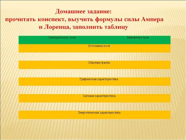 Электрическое полеМагнитное поле Источники поля  Опытные факты  Графичес...