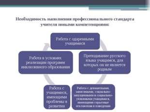 Необходимость наполнения профессионального стандарта учителя новыми компетенц