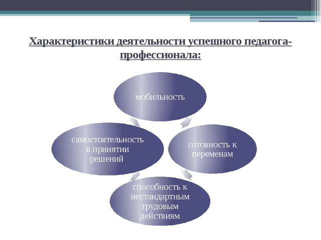 Характеристики деятельности успешного педагога-профессионала: