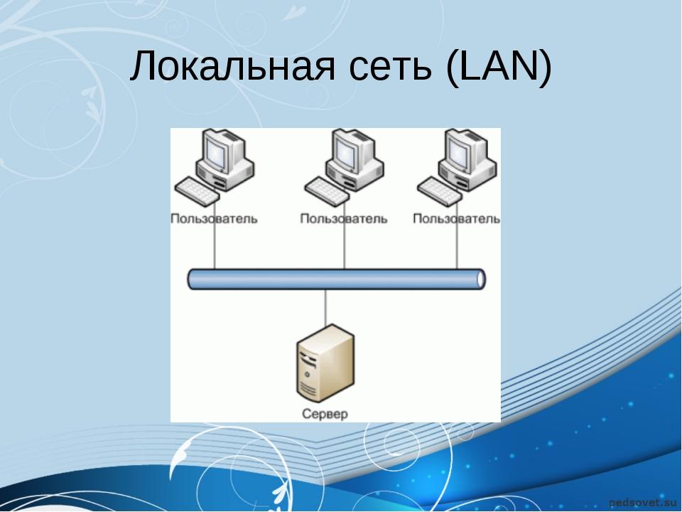 Локальная сеть (LAN)