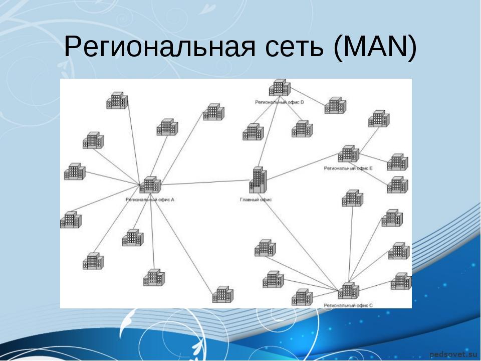 Региональная сеть (MAN)