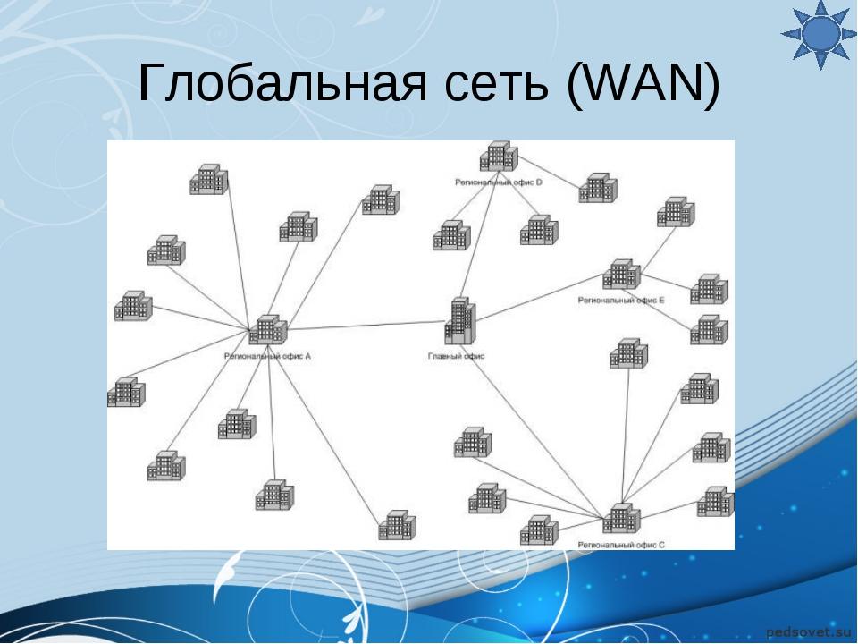 Глобальная сеть (WAN)