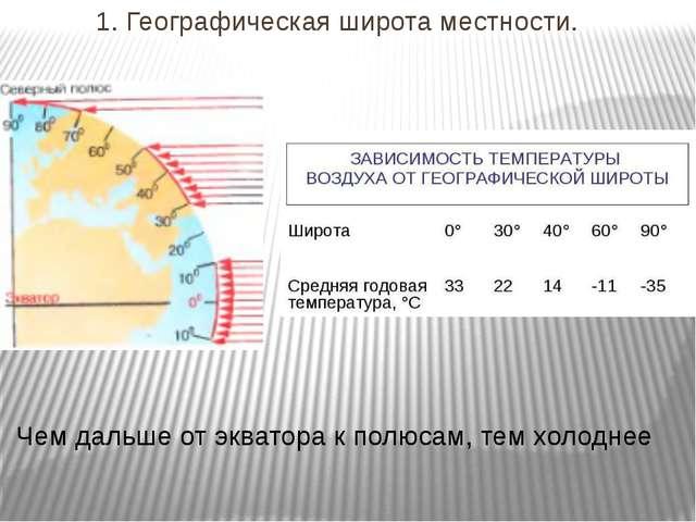 1. Географическая широта местности. Чем дальше от экватора к полюсам, тем хол...