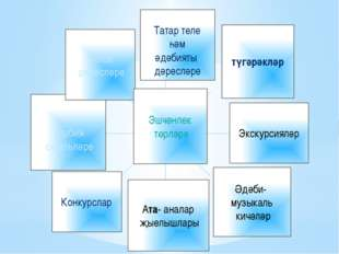 Татар теле һәм әдәбияты дәресләре түгәрәкләр Экскурсияләр Әдәби- музыкаль ки