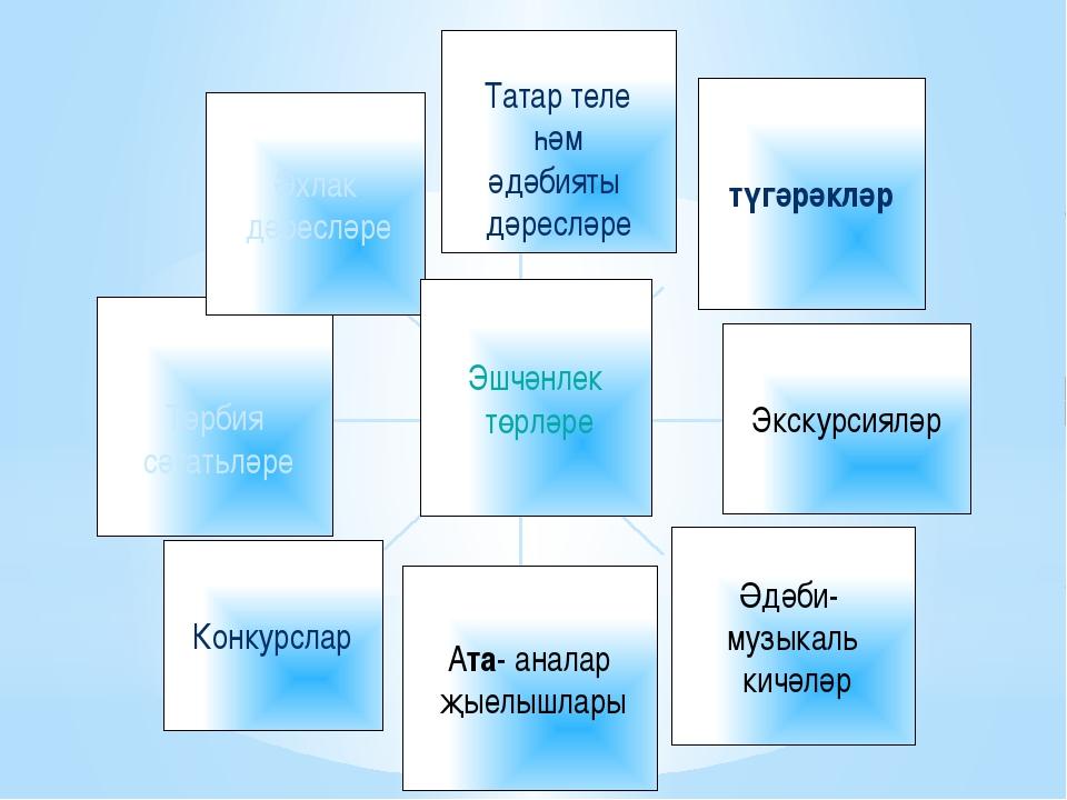 Татар теле һәм әдәбияты дәресләре түгәрәкләр Экскурсияләр Әдәби- музыкаль ки...