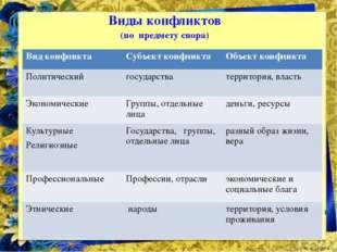 Виды конфликтов (по предмету спора) Вид конфликта Субъект конфликта Объект ко