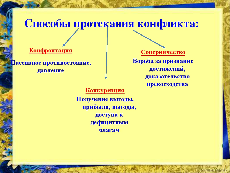 Способы протекания конфликта: Конфронтация Пассивное противостояние, давление...