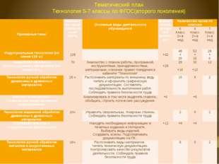 Тематический план Технология 5-7 классы по ФГОС(второго поколения) Примерные