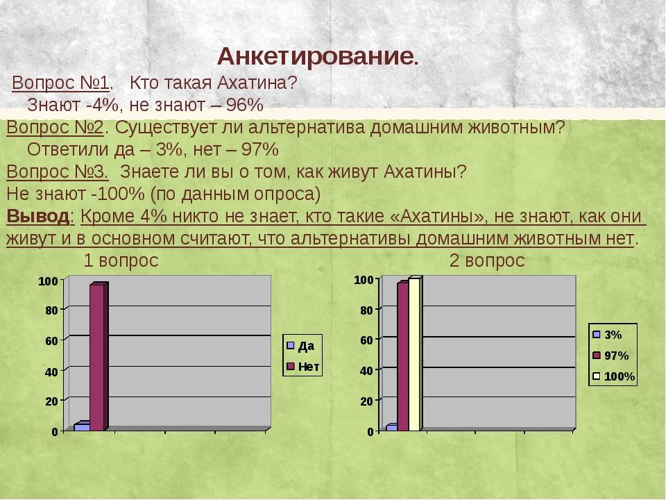 Анкетирование. Вопрос №1. Кто такая Ахатина? Знают -4%, не знают – 96% Вопро...