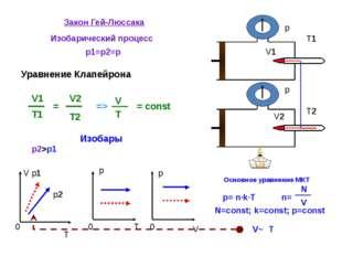 Закон Гей-Люссака Изобарический процесс p1=p2=p = const V T 0 p 0 T p 0 V V1