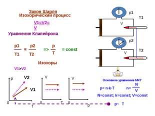 Закон Шарля Изохорический процесс V1=V2=V = const p T 0 V 0 T V 0 p V V p1 p
