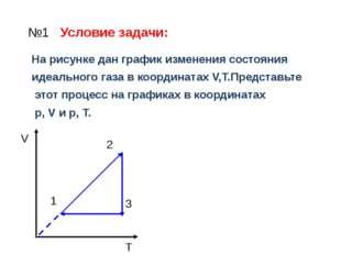 №1 Условие задачи: На рисунке дан график изменения состояния идеального газа