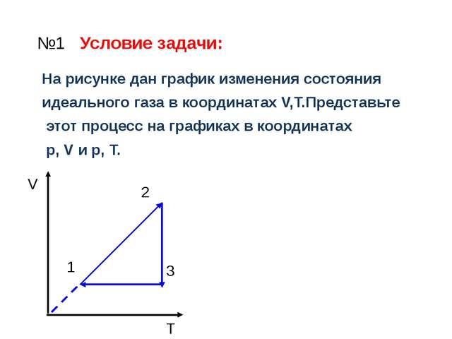 №1 Условие задачи: На рисунке дан график изменения состояния идеального газа...