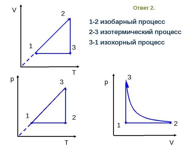 V T 1 2 3 T 1 p 2 3 p V 1 2 3 1-2 изобарный процесс 2-3 изотермический проце...