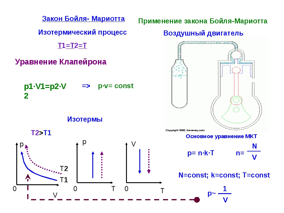 Закон Бойля- Мариотта Изотермический процесс T1=T2=T p·v= const p1·V1=p2·V2...