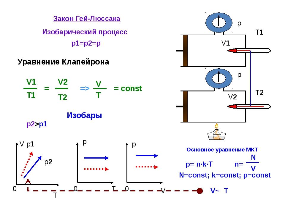 Закон Гей-Люссака Изобарический процесс p1=p2=p = const V T 0 p 0 T p 0 V V1...