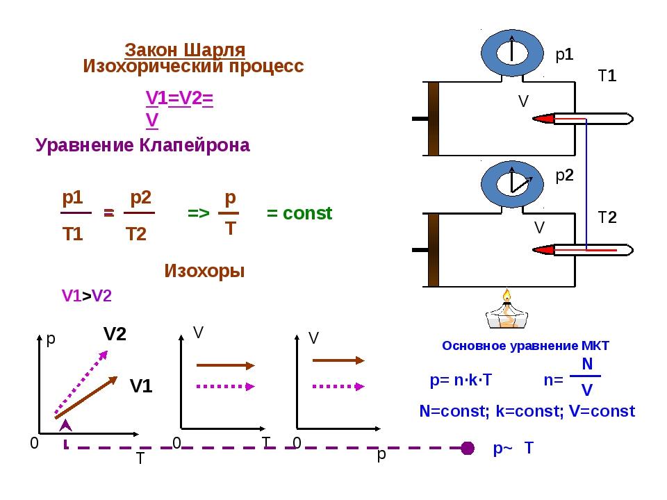 Закон Шарля Изохорический процесс V1=V2=V = const p T 0 V 0 T V 0 p V V p1 p...