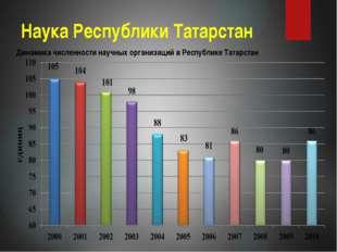 Наука Республики Татарстан Динамика численности научных организаций в Республ