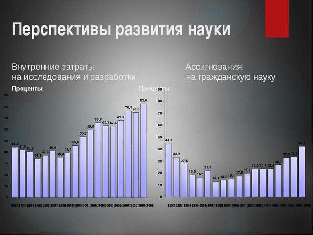Перспективы развития науки Внутренние затраты Ассигнования на исследования и...