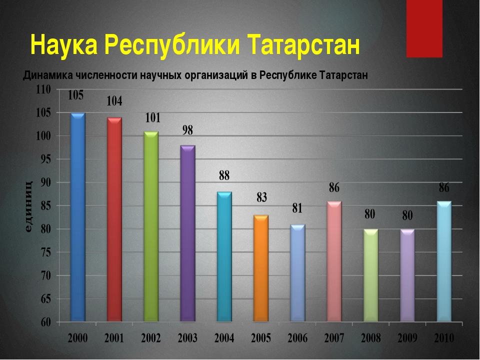 Наука Республики Татарстан Динамика численности научных организаций в Республ...