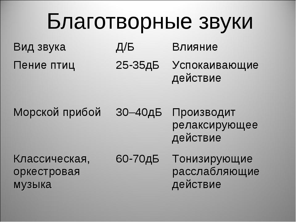 Благотворные звуки Вид звукаД/БВлияние Пение птиц25-35дБУспокаивающие дей...