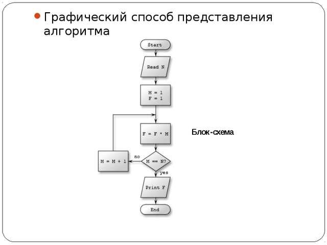 Графический способ представления алгоритма Блок-схема