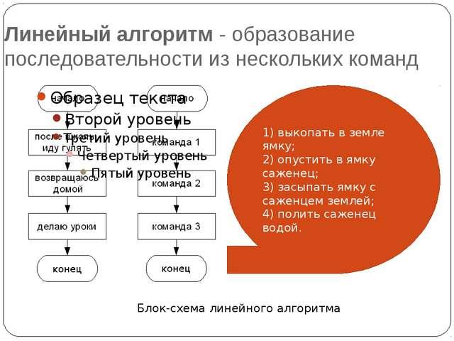Линейный алгоритм - образование последовательности из нескольких команд Блок-...