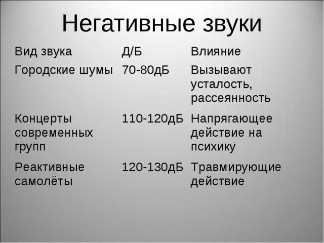 Негативные звуки Вид звукаД/БВлияние Городские шумы70-80дБ Вызывают устал...