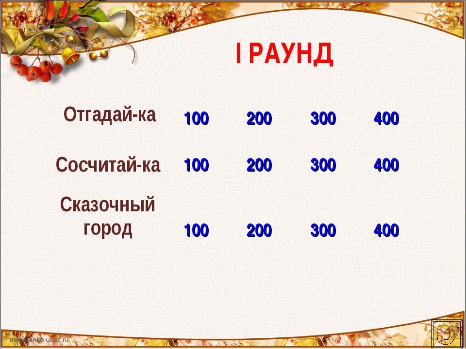 I РАУНД Отгадай-ка 100200300400 Сосчитай-ка100200300400 Сказочный гор...