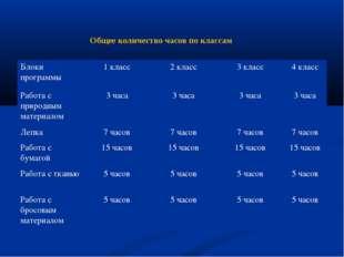 Общее количество часов по классам Блоки программы1 класс2 класс3 класс4 к