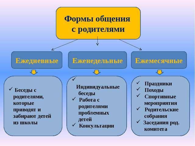 Формы общения с родителями Ежедневные Ежемесячные Еженедельные Индивидуальны...