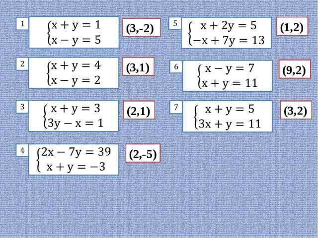 (3,-2) (3,1) (2,1) (2,-5) (1,2) (9,2) (3,2)