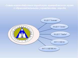 Схема взаимодействия городского краеведческого музея с образовательными учреж