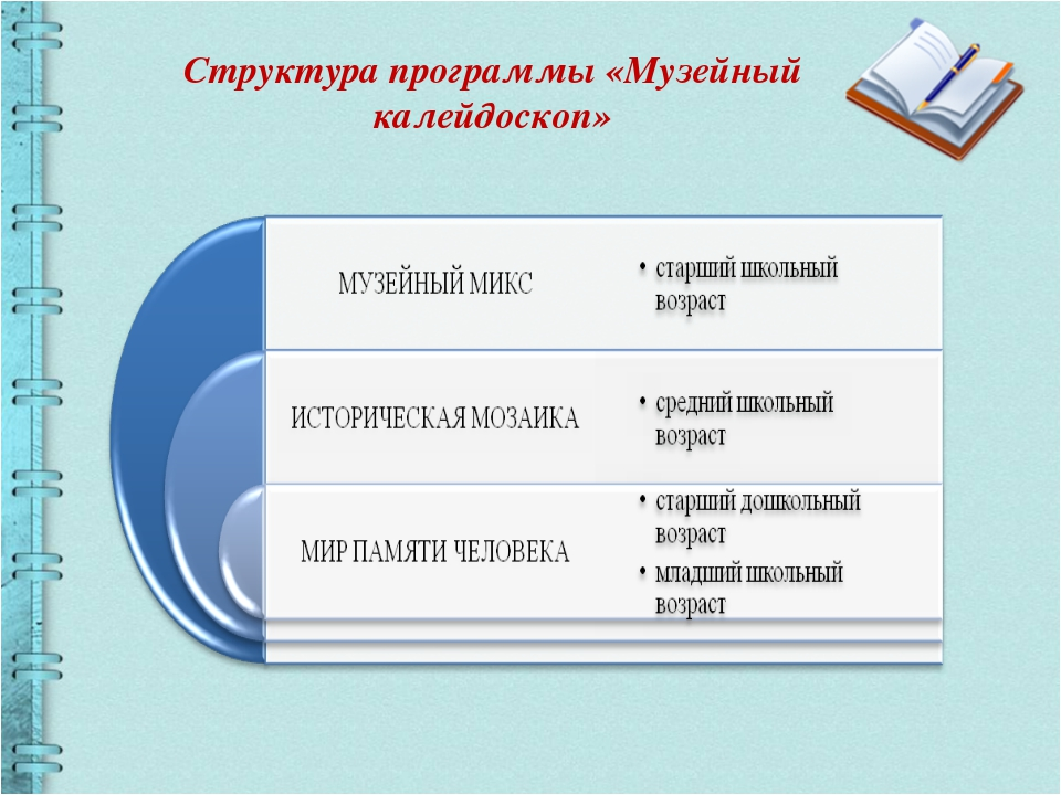 Структура программы «Музейный калейдоскоп»