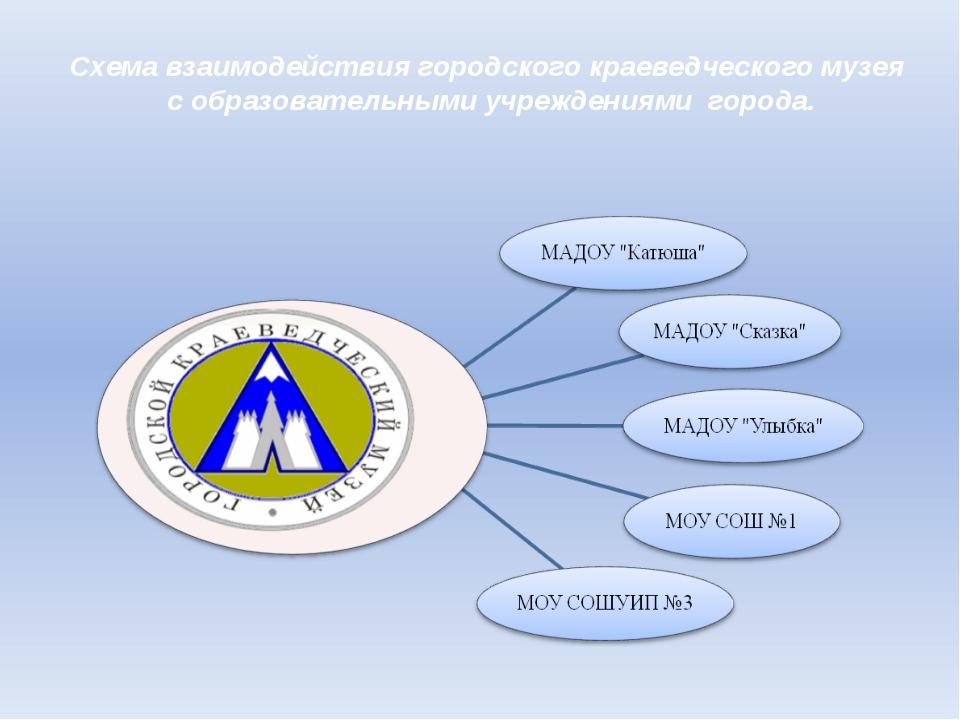 Схема взаимодействия городского краеведческого музея с образовательными учреж...
