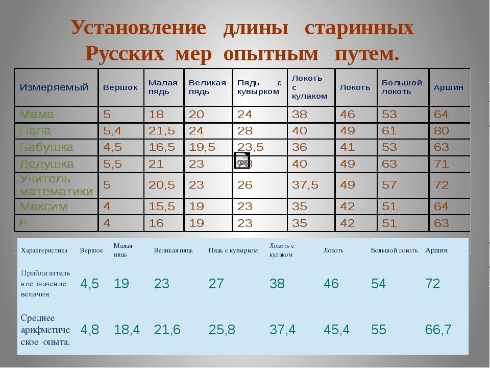 Установление длины старинных Русских мер опытным путем. Характеристика Вершок...