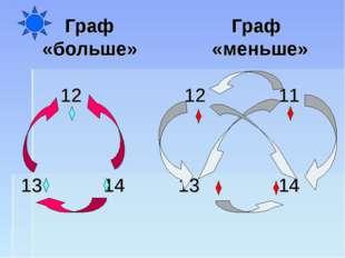 Граф Граф «больше» «меньше»   12 12 11  13 14 13  14