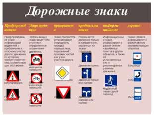 Дорожные знаки Предупреждающие Запрещаю-щие приоритета предписывающие информа