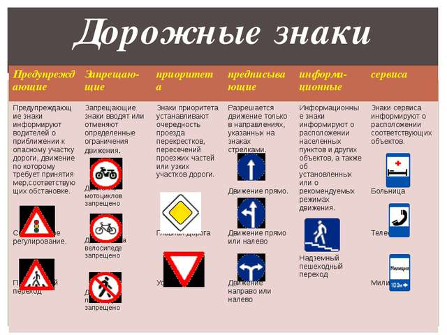 Дорожные знаки Предупреждающие Запрещаю-щие приоритета предписывающие информа...