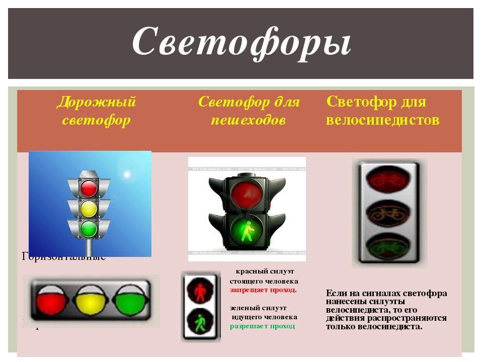 Светофоры Дорожный светофор Светофор для пешеходов Светофор для велосипедисто...