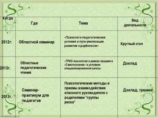 Областной семинар 2013г. Семинар-практикум для педагогов Психологические мето