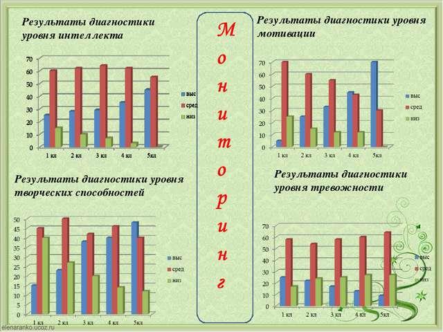 Результаты диагностики уровня интеллекта Результаты диагностики уровня мотива...