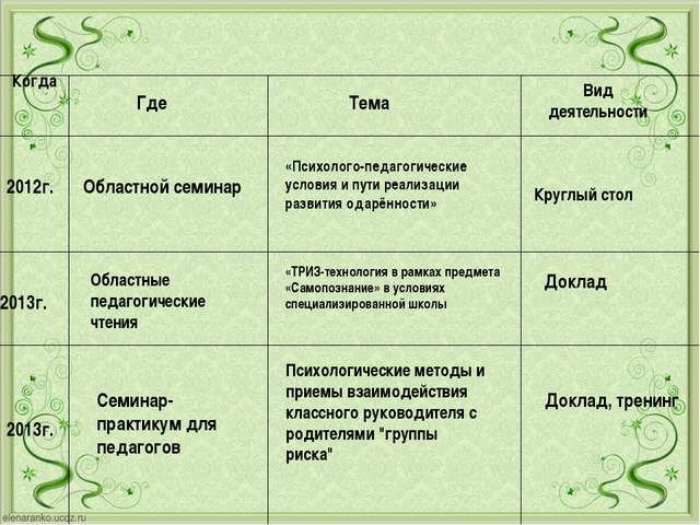 Областной семинар 2013г. Семинар-практикум для педагогов Психологические мето...
