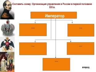 Император ….. ….. ….. ….. ….. Составить схему: Организация управления в Росс