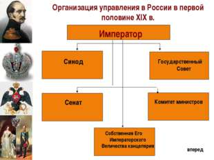 Император Синод Государственный Совет Комитет министров Собственная Его Импе