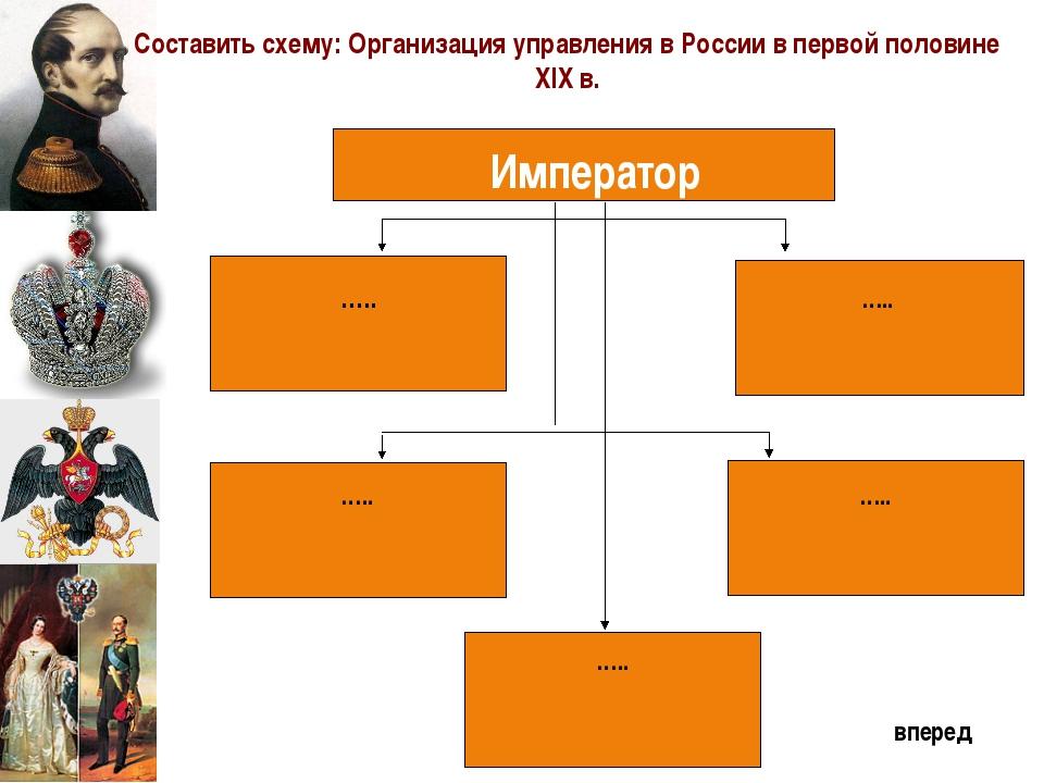 Император ….. ….. ….. ….. ….. Составить схему: Организация управления в Росс...