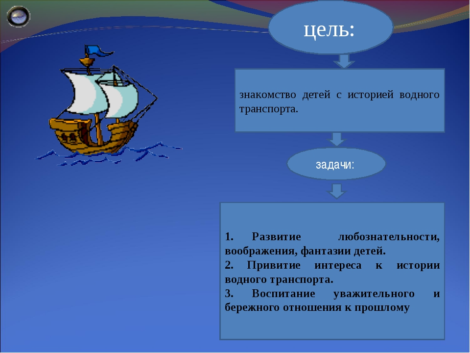 знакомство детей с историей водного транспорта. цель: задачи: 1. Развитие люб...