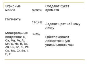 Эфирные масла Пигменты Минеральные вещества: K, Ca, Mg, Fe, Al, Mn, S, Na, B,