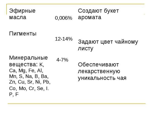 Эфирные масла Пигменты Минеральные вещества: K, Ca, Mg, Fe, Al, Mn, S, Na, B,...