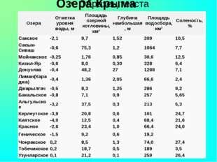 Озера Крыма Озера Отметка уровня воды, м Площадь озерной котловины, км² Глуб